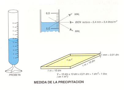 Meteorolog a b sica - Como fabricar un pluviometro ...